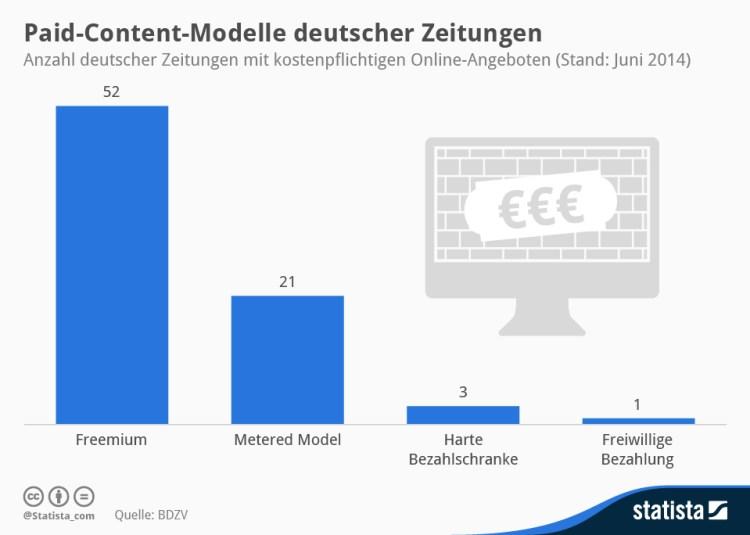 infografik_1239_Deutsche_Zeitungen_mit_Paywall_n