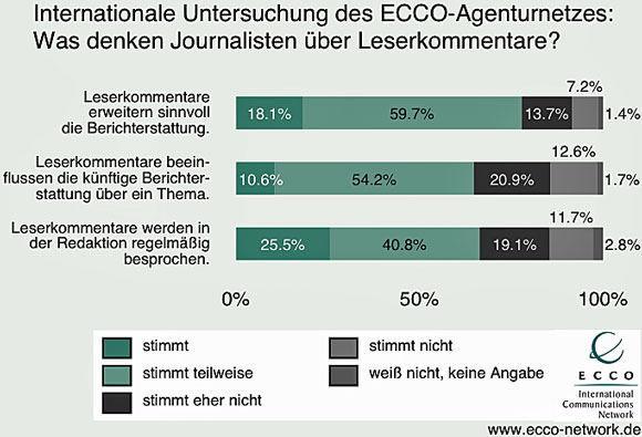 So sehen die befragten Journalisten aus sechs Ländern die Bedeutung von Leserkommentaren. (Foto: Ecco PR)