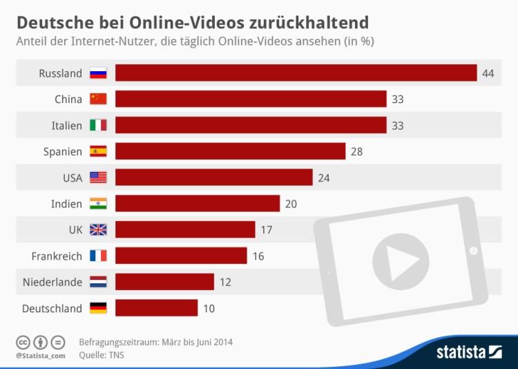 infografik_2626_Internet_Nutzer,_die_taeglich_Online_Videos_ansehen_n