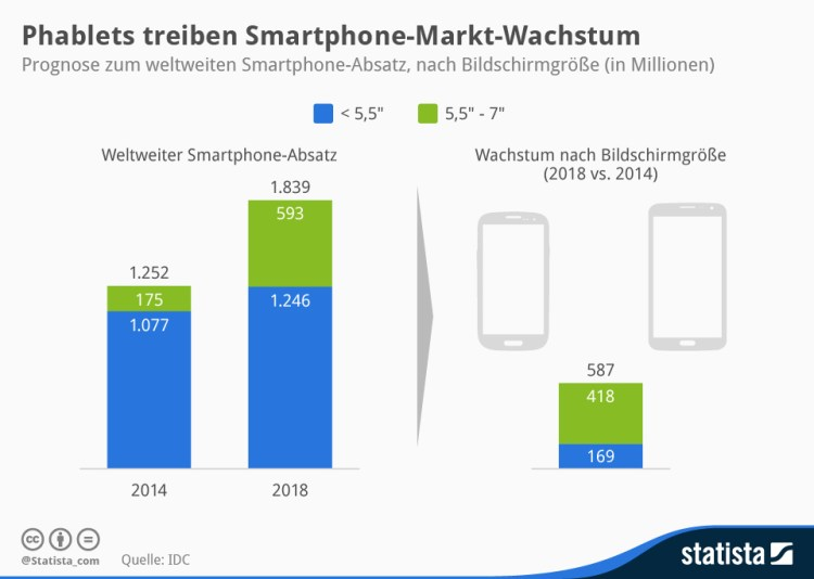 infografik_2662_Prognose_zum_weltweiten_Smartphone_Absatz_n