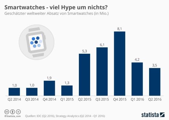 infografik_5332_weltweiter_smartwatch_absatz_n