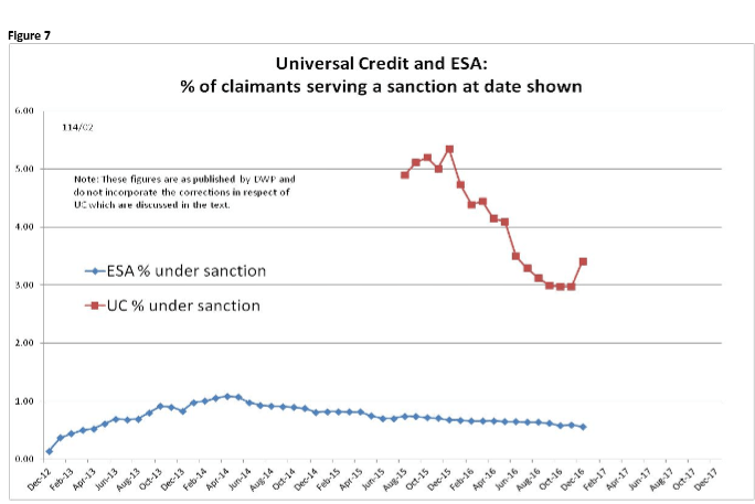 Universal Credit and Sanctions
