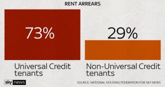 skynews rent arrears universal credit