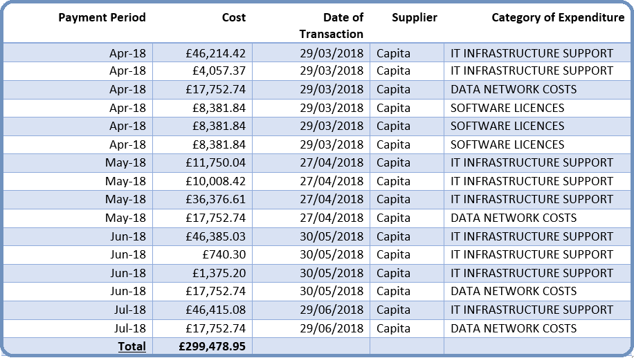 Parliamentary and Health Service Independent Ombudsman Spending Data on Capita IT