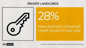 28% of Landlords have evicted a Universal Credit claimant