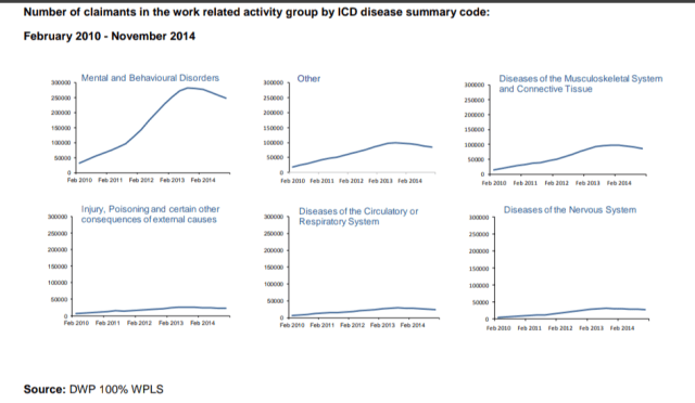 Number of claimants in WRAG on ESA 2010 - 2014