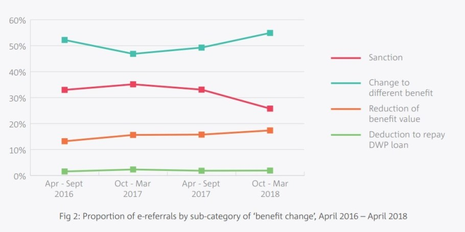 Reason for referral to foodbank 2016 - 2018