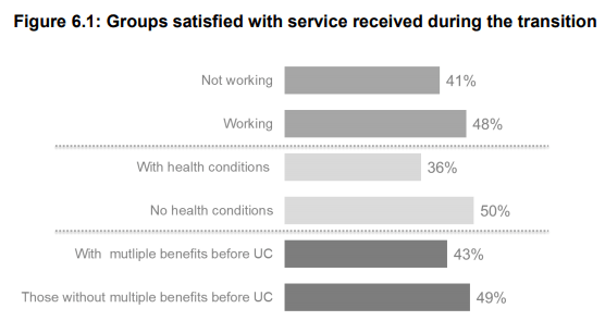Universal Credit study overall satisfaction results graph.