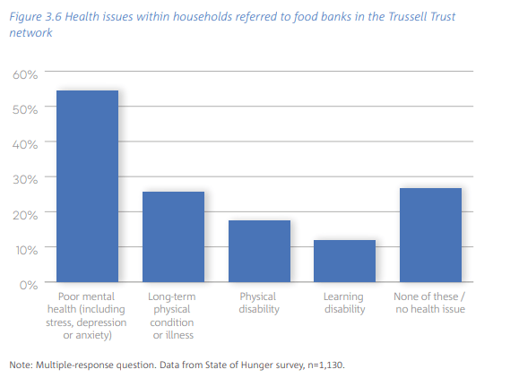 Trussell Trust State of Hunger 2019 Graph showing the number of people with a health condition using foodbanks