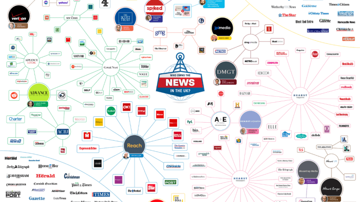 New Study Shows Exactly Who Owns The News