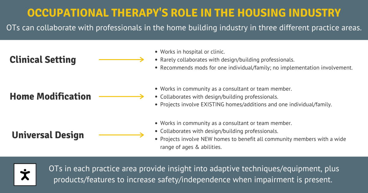 Image describing three practice areas OTs work in within the homebuilding industry. A Clinical Setting. Home Modifications. Universal Design.