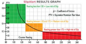 A graph showing slip resistance gradings