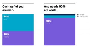 A page from a report showing that more than 50% of designers are male, and 80% are white.