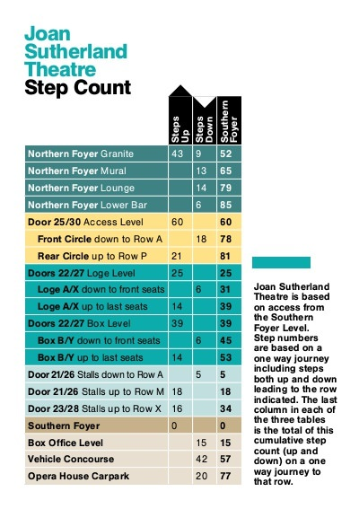 A page from the theatre access guide showing the steps to and from the Joan Sutherland Theatre