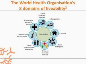 COTA TAS graphic showing the 9 domains of the WHO liveability: outdoor spaces and building, transportation, housing, social participation, respect and social inclusion, civic participation and employment, communication and information, community and health services