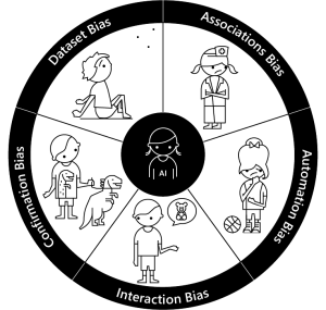 A black and white circular image divided up like a pie with the five biases - one in each section.