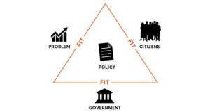 "The ""fit"" triangle with problem, citizens, government making policy."