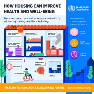 "Multi coloured graphic depicting the key elements in the guidelines ""How housing can improve health and well-being""."