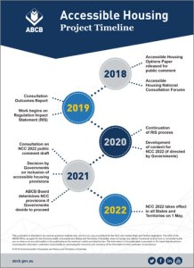 Timeline for the next steps to the Regulatory Impact Statement. ANUHD update gives links to submission.