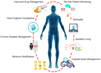 A graphic of a blue body with different labels around it. For example, telehealth, patient monitoring, assisted living.