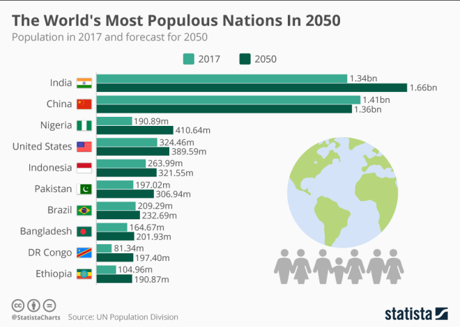 Chart showing global population growth 2017-2050. India then China top the list.
