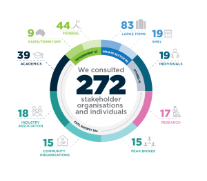 Infographic of the proportion of 272 different stakeholder groups.