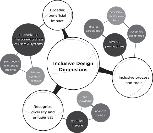 A chart showing the relationship between aspects of inclusive design.