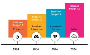 Graphic with four vertical bars. From left Product Design, Interface Design, Experience Service, System Design.
