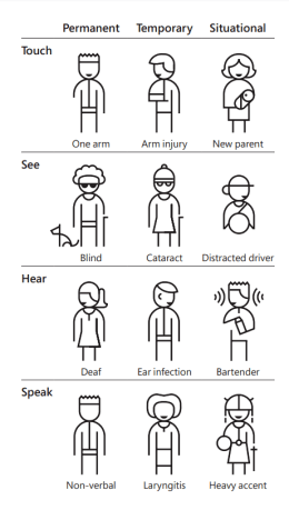 Infographic showing three groups of disability: permanent, temporary and situational.