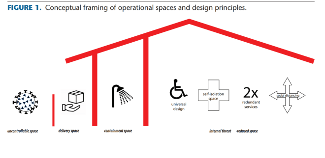 diagram of the four conceptual spaces in a home.