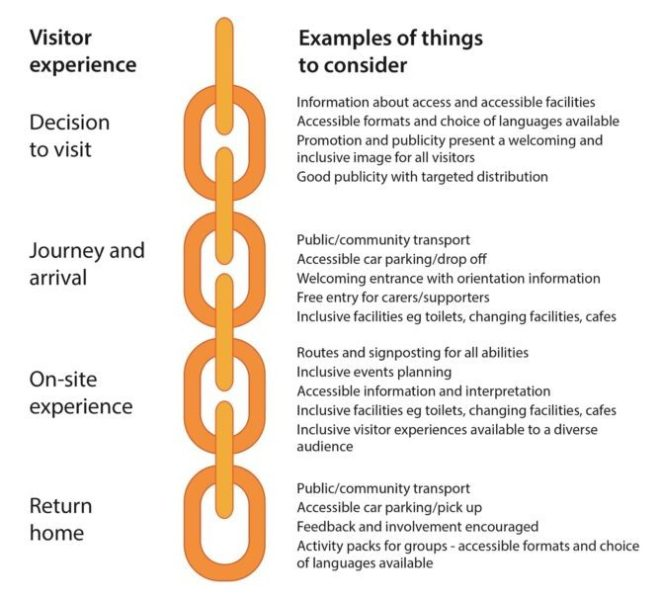 Graphic showing the four key parts of the visitor travel chain.