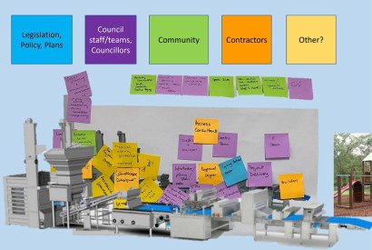 A linear machine picture has lots of coloured post it notes on it depicting all the people involved in building a park project.