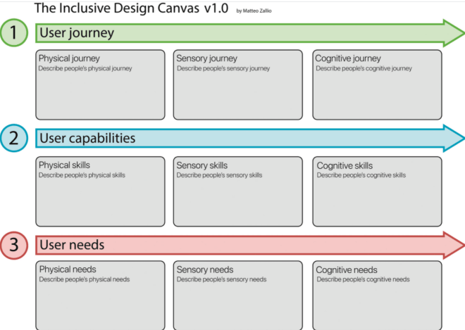 The three elements of the Inclusive Design Canvas for architectural design.