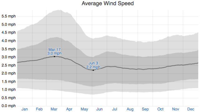 Average Wind Speed
