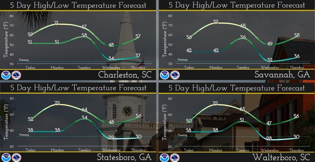 US National Weather muestra una gráfica de una montaña rusa de temperaturas para los próximos días