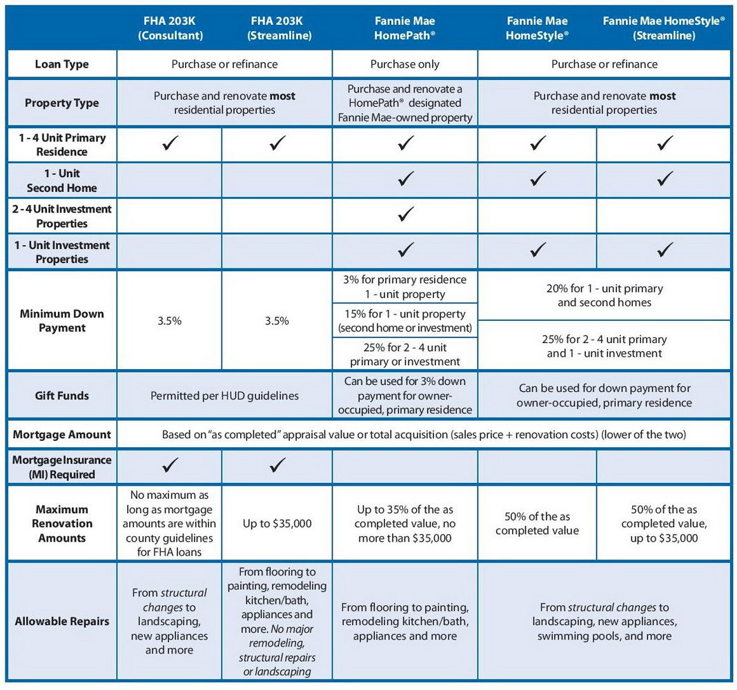 Fha Streamline Refinance Worksheet Form