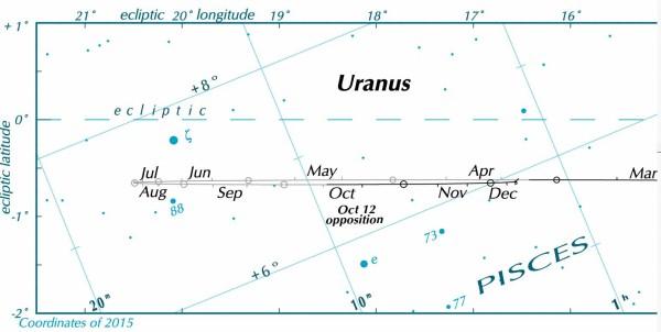 Uranus chart, partial