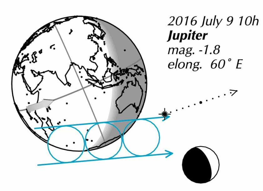 Occultation of Jupiter 2016 July 9