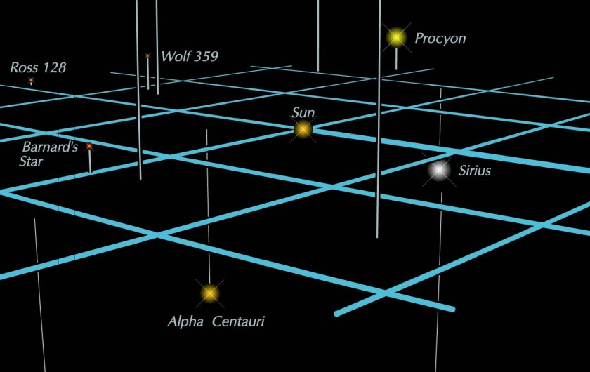 Space diagram of the nearest stars