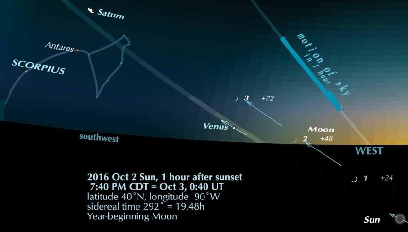 Evening sky 2016 October 2