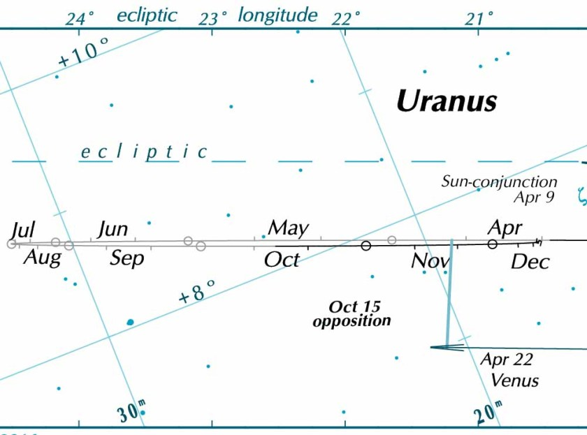Uranus chart 2016 (part)
