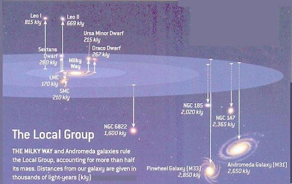 Superclusters - The Virgo Supercluster