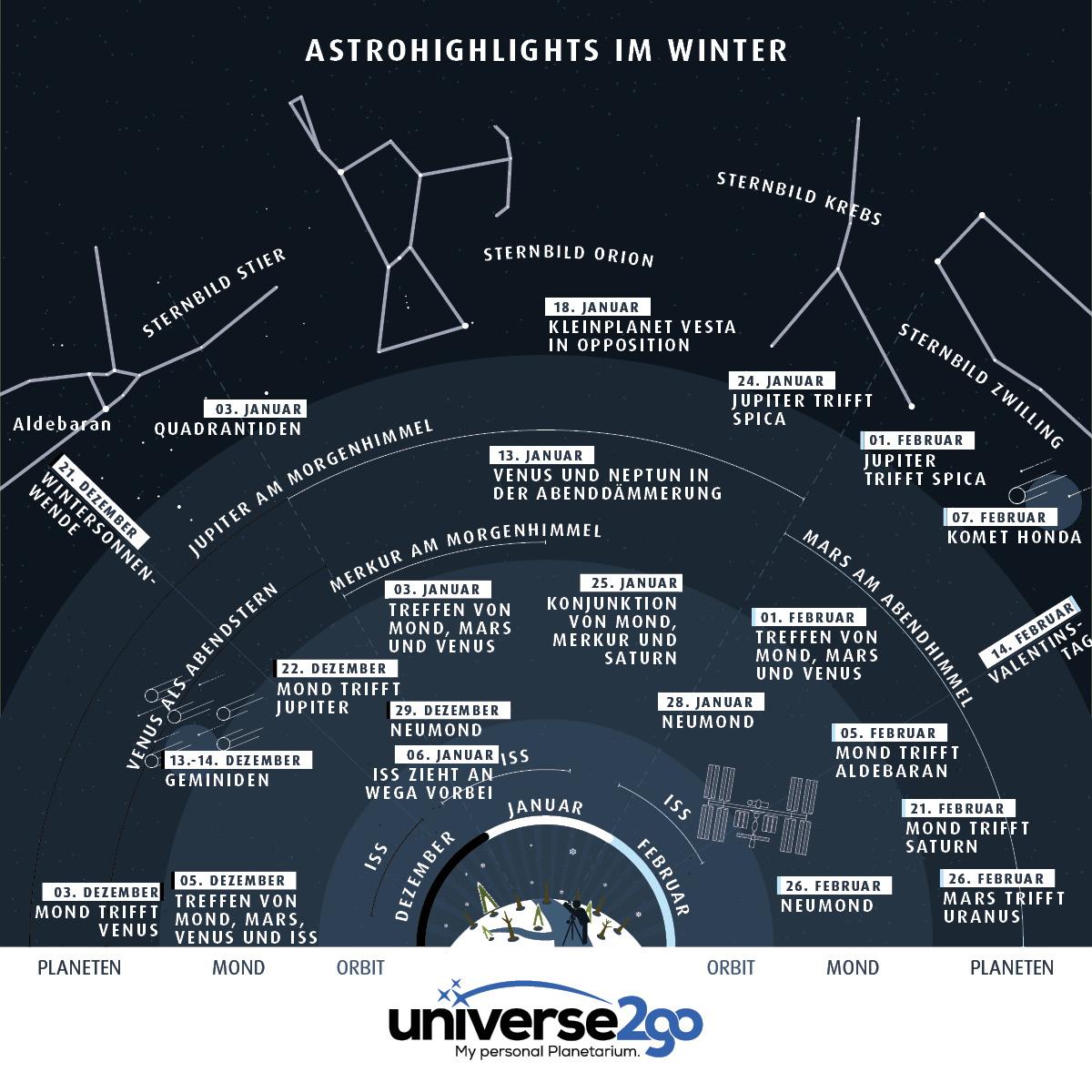 Infografik Highlights am Winterhimmel 2016/17: Alle Infos auf einen Blick-wann sieht man ISS, Mond, Planeten, Sternbilder