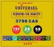 Haïti/Covid-19: 134 nouveaux cas confirmés et 2 décès liés au Covid-19