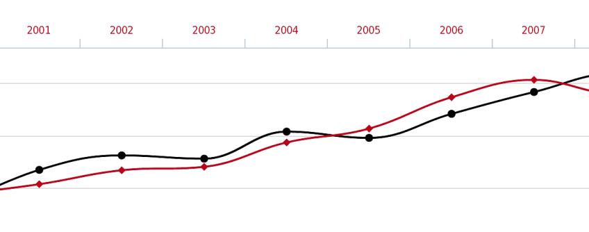 Epidemiologia żywieniowa  - absurdalne korelacje