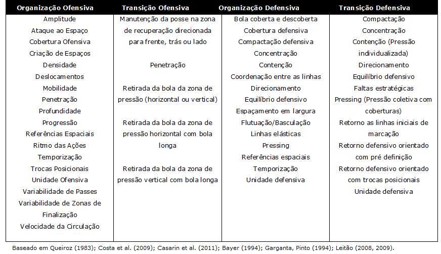 PRINCIPIOS RELACIONADOS AO MODELO DE JOGOO