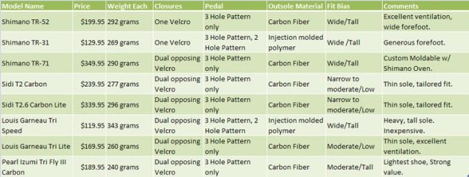 Bike Frame Weight Chart Siteframes