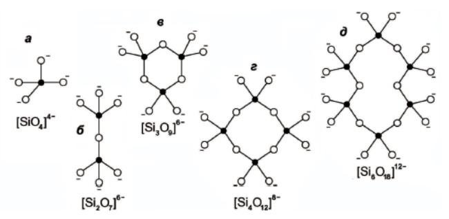 Группы соединений тетраэдров кремния