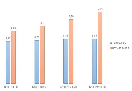 Влияние доз удобрений на урожайность яровой пшеницы (т/гы) в зависимости от числа поливов