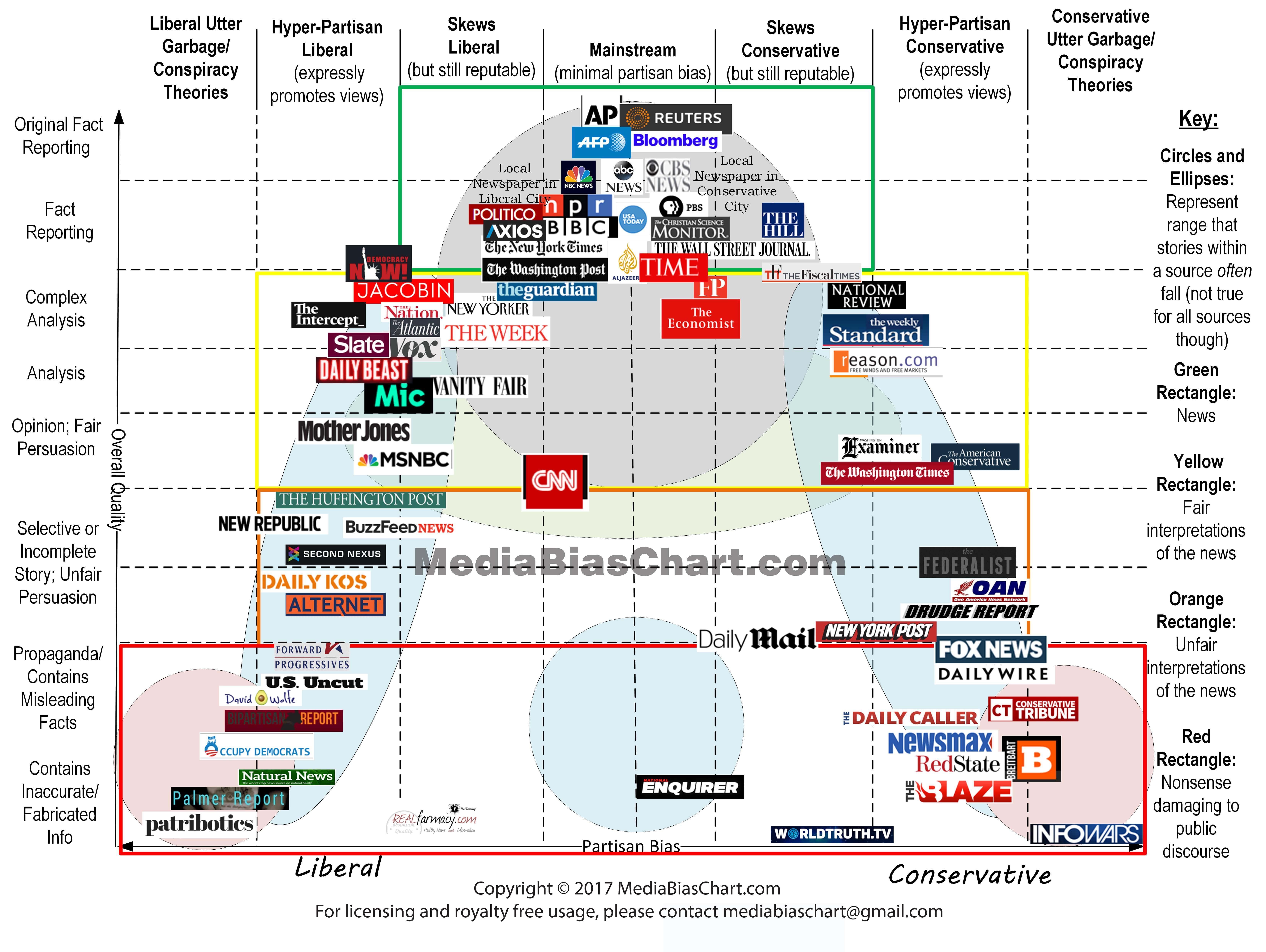 Fuentes De Informacion En La Era Digital Que Hace Que Una Fuente De Noticias Sea Buena